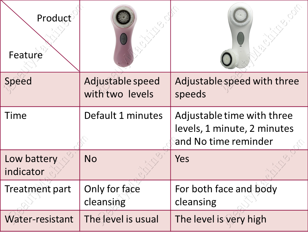 Difference Between Electric Facial Brush